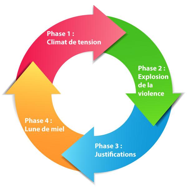 Les phases du cycle de violence dans le couple